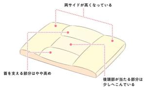 PillowShape